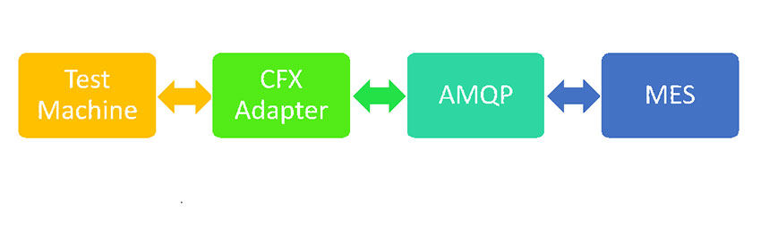 MES-Based Process Control of Test Machines Using IPC-CFX