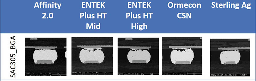 The Interaction of 2 Solder Paste Alloys with 5 Surface Finishes, Part 2